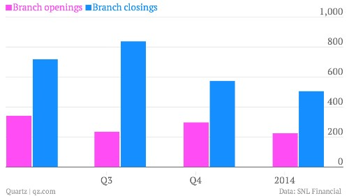 American bank branches are closing faster than new ones are opening