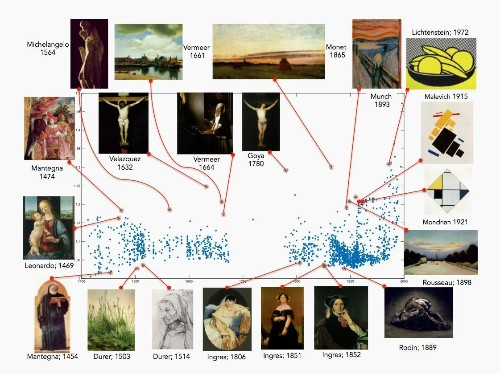 "Picasso = Genius: This algorithm can judge ""creativity"" in art as well as the experts"