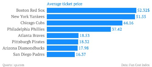 The most affordable places in America to be a baseball fan