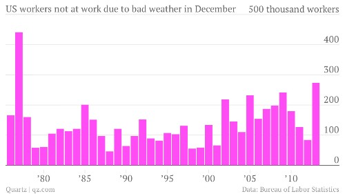December's weather was so terrible, it kept a quarter million Americans home from work