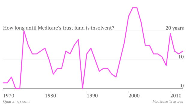 Medicare is going to run out of money in about a decade—but that's what they always say