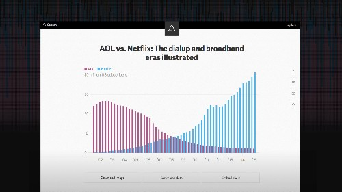 Atlas, the new home for charts and data
