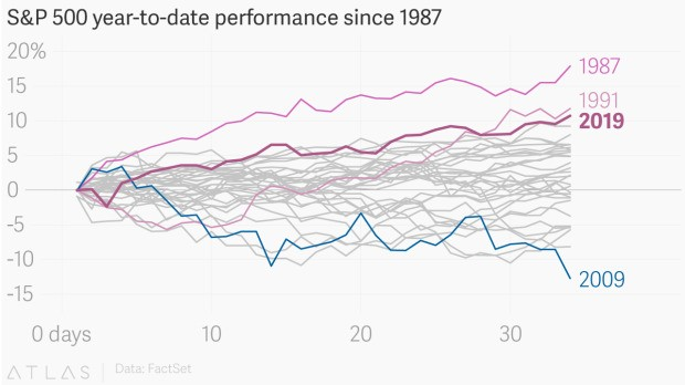 The US stock market is off to its best start of the year since the early 1990s