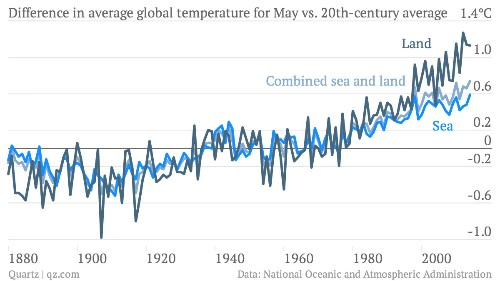 Last month was the hottest May on record