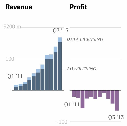 Four big questions for Twitter ahead of its first quarterly earnings report
