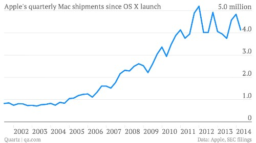 Apple could unveil a shockingly different-looking Mac OS next week