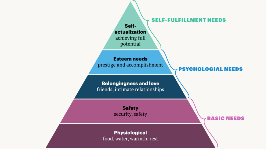 """""""Maslow's pyramid"""" is based on an elitist misreading of the psychologist's work"""