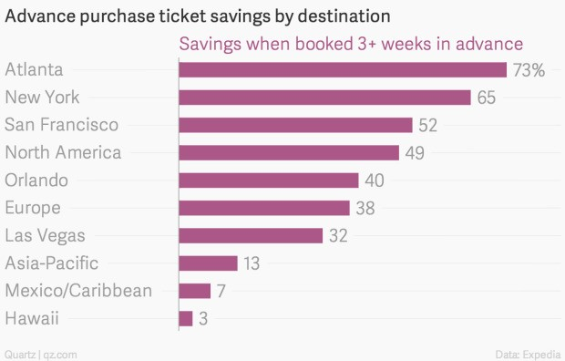 Here's the best time to buy airline tickets in 2015