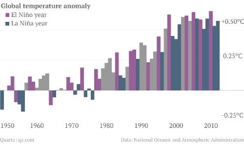 El Niño may make 2014 the world's hottest year yet