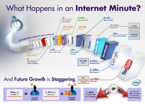 A snapshot of one minute on the internet, today and in 2012