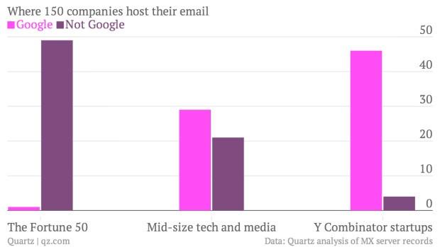Google is stealing away Microsoft's future corporate customers