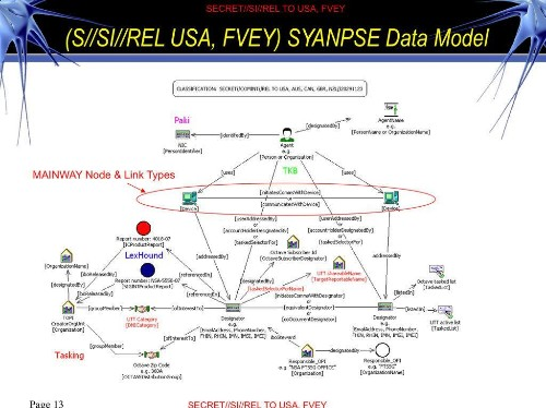 How the NSA builds social graphs of Americans with phone, email, and location records