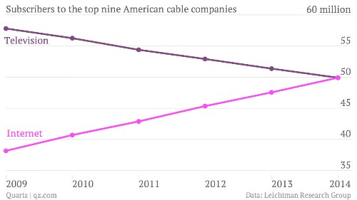 For the first time, more Americans subscribe to cable internet than cable TV