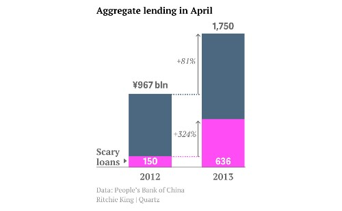 China's corporations are still gobbling up bad debt, even if its households are not
