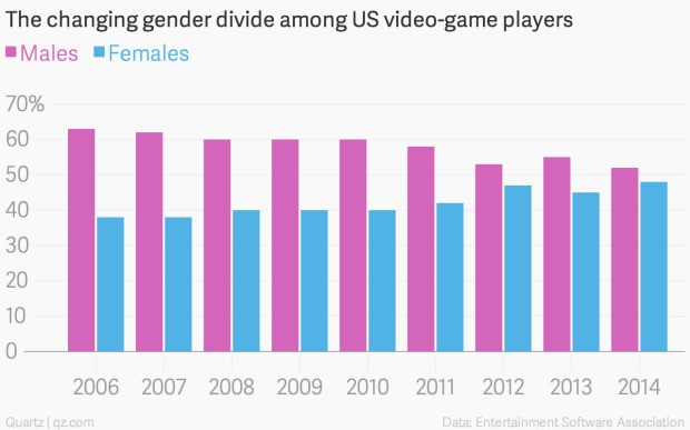 Videogaming is no longer a man's world