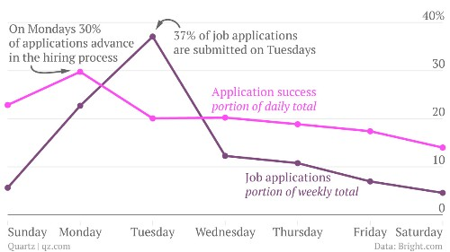 Don't hate Mondays—they're the best day to apply for a job