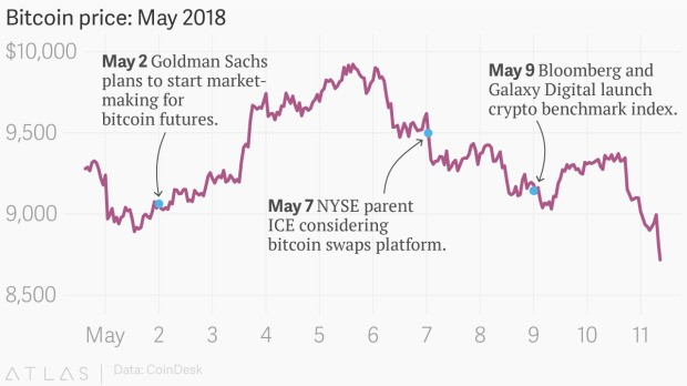 Wall Street is moving into the bitcoin market. So why aren't prices rising?