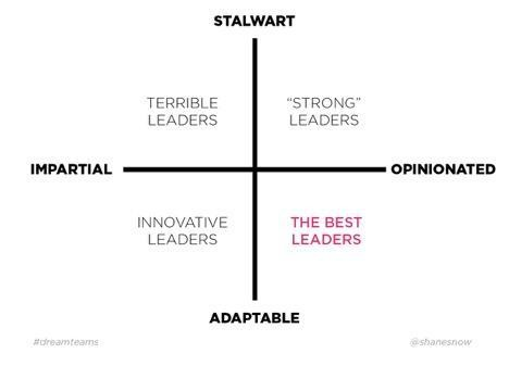 What makes a great leader, explained in eight counterintuitive charts
