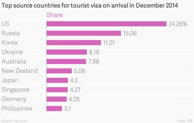 No, tourists aren't exactly flocking to India since Modi launched visa-on-arrival