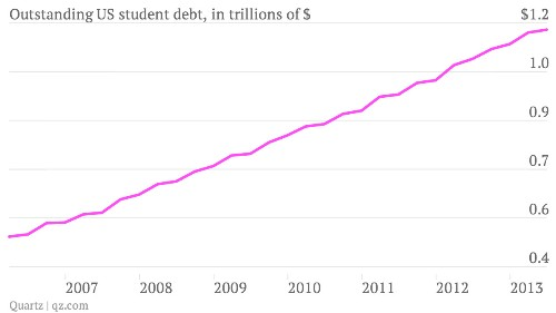 US student debt: $1.2 trillion, and rising