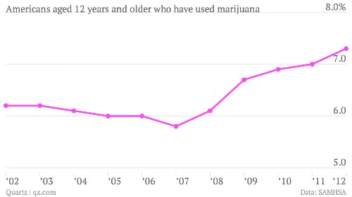Americans are smoking more weed, but testing positive less often