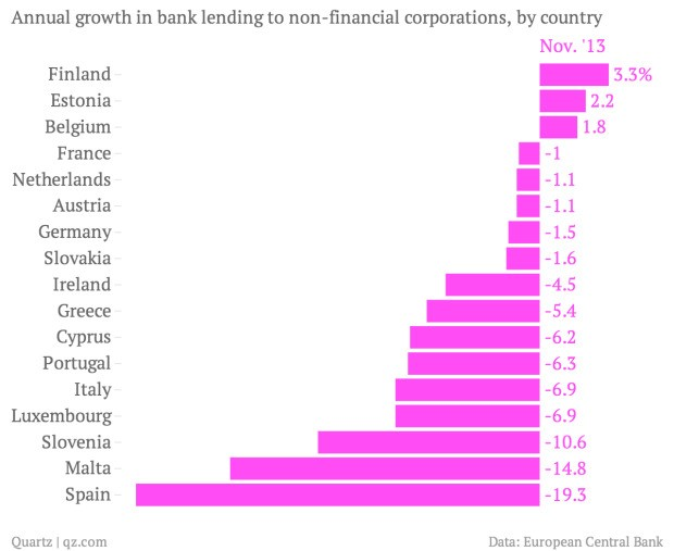 The euro zone's credit crunch will get worse before it gets better