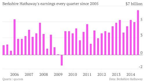 Warren Buffett's firm just made the most money ever in a single quarter