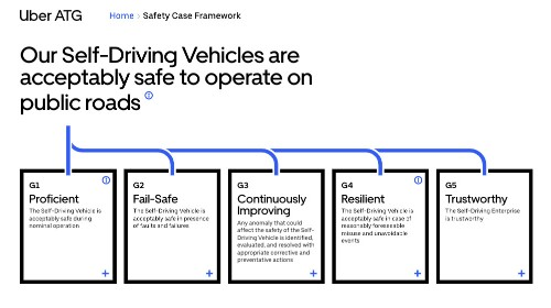 """Uber's launched its """"safety case"""" for self-driving cars"""