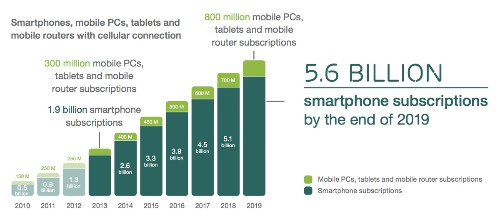 In 2014 the next billion will access the mobile internet—at $20 a handset