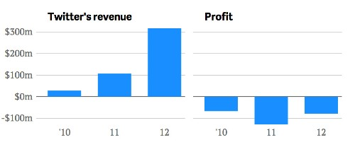 Twitter is hardly alone: Two-thirds of tech companies going public this year were unprofitable
