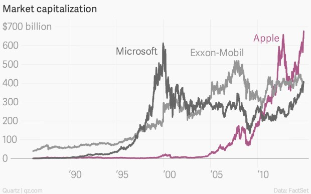 Microsoft at its peak would have crushed Apple