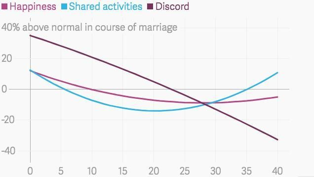 Happiness doesn't change much in long marriages. But something else does