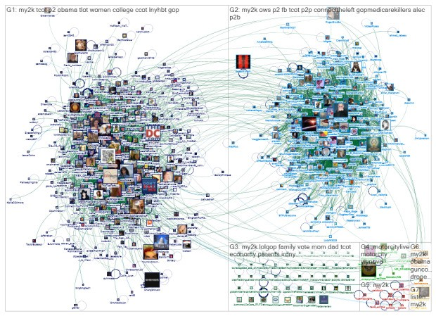 Turns out Twitter is even more politically polarized than you thought