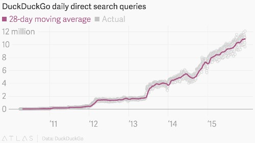 DuckDuckGo, the search engine that doesn't track its users, grew more than 70% this year