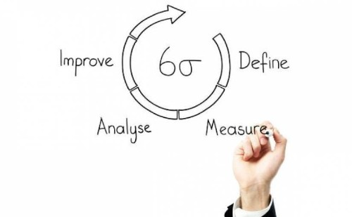 Guide to Understanding Lean and Six Sigma for Manufacturing - ReadWrite