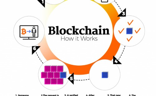 How Blockchain Is Revolutionizing The Supply Chain Industry? ReadWrite