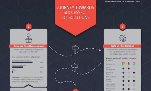 IoT Analytics report: The journey towards successful IoT solutions
