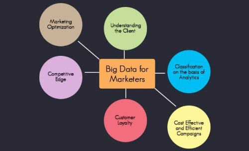 How Can Big Data Benefit Marketers?