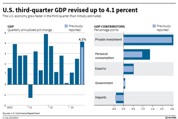 The surprise uptick in 3rd quarter GDP revisions