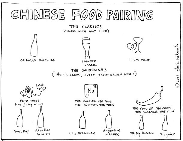 Pairings Pictured: Wines to Drink With Chinese Food