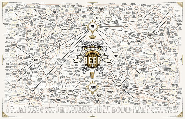 Win Pop Chart Lab's Huge 'The Magnificent Multitude of Beer' Print