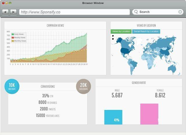 Sponsify:致力于在 YouTube 上面打造原生广告平台