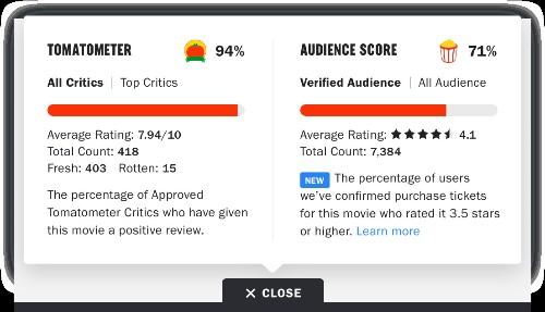 为封堵恶意差评,烂番茄的大众评分施行先验票再评论 | TechCrunch 中文版