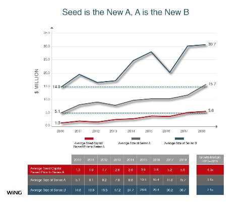 A quick look at how fast Series A and seed rounds have ballooned in recent years, fueled by top investors