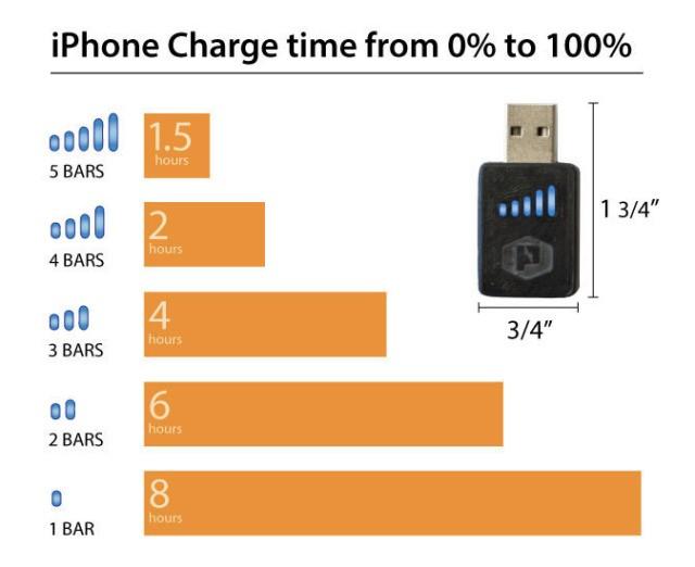 The Practical Meter Speeds Up Charging Your Smartphone Over USB