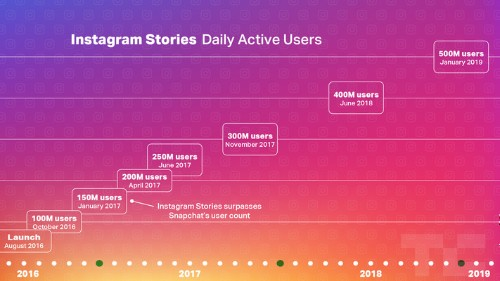 Facebook plans new products as Instagram Stories hits 500M users/day