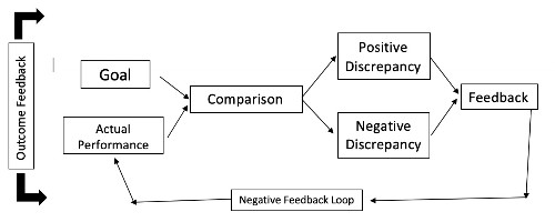 Feedback loops and online abuse