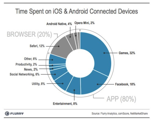 The App Economy Is In Rude Health, Says Flurry, But Mobile Browsers Are Being Squeezed By Facebook