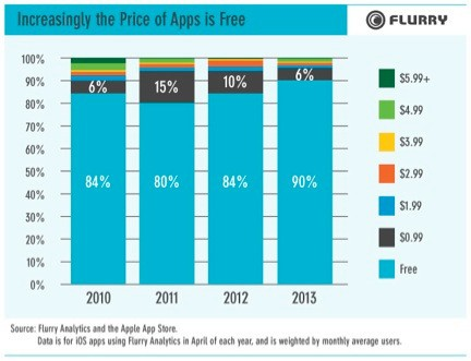 Paid Apps On The Decline: 90% Of iOS Apps Are Free, Up From 80-84% During 2010-2012, Says Flurry