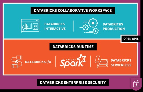 Databricks raises $250M at a $2.75B valuation for its analytics platform